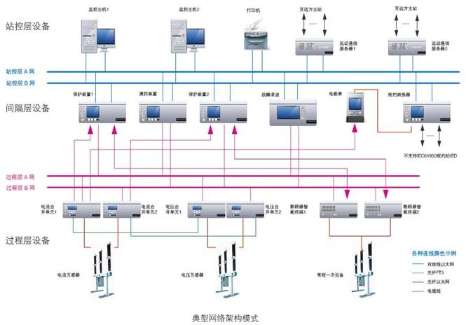 产品覆盖智能变电站保护,监控系统,智能一次设备,设备状态监测系统